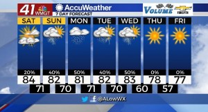 7 Day Forecast For 9 17 Evening
