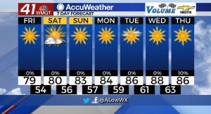 7 Day Forecast For 9 24