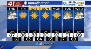 7 Day Forecast For 9 09
