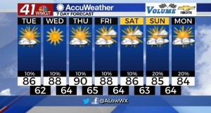 7 Day Forecast For 9 28