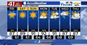 7 Day Forecast For 9 10