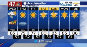 7 Day Forecast For 9 22