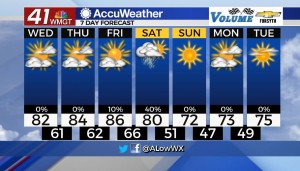 7 Day Forecast For 10 13