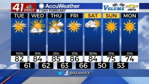 7 Day Forecast For 10 12